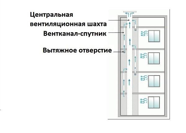 Схема вентканалов многоквартирного дома
